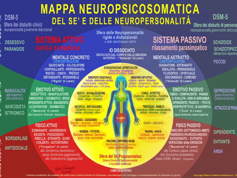 Olisticmap - PNEI psico neuro endocrino immunologia *anche online